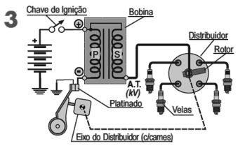 5178728627c A Bobina de Ignição tradicional é na realidade um autotransformador.