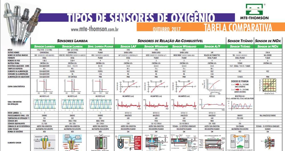 Tabela Comparativa - Lambda